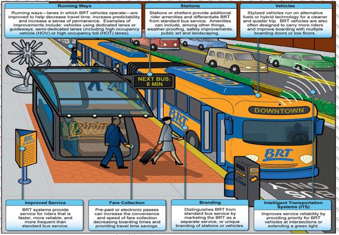 BRT Smart Growth Pic